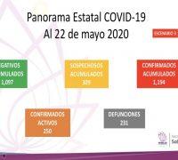 Viernes 22 de mayo: cierra semana con 1,194 casos de covid-19 y 231 defunciones