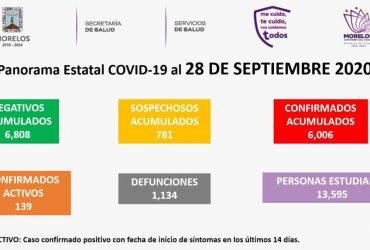 Inicia la semana con 8  nuevos casos de coronavirus covid-19 y tres decesos más. Ya son seis mil 006 casos acumulados y mil 134 defunciones.