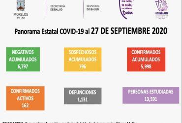 Domingo 27 de septiembre: se registran 5 nuevos casos de coronavirus covid-19 en Morelos, con tres defunciones más. Ya son 5, 998 casos acumulados con 1,131 fallecimientos
