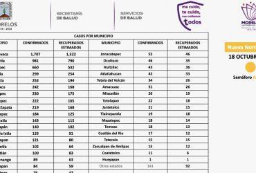 Se registran 13 nuevos casos de covid-19 en la zona sur esta semana; Puente de Ixtla, el más afectado