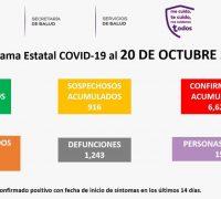 Martes 20 de octubre: se registraron 48 nuevos casos de coronavirus covid-19 en Morelos, y siete fallecimientos más. Ya son 6 mil 623 casos acumulados y 1,243  decesos en total
