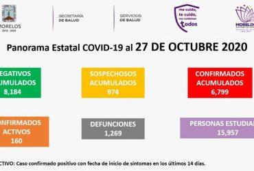 Martes 27 de octubre: se registraron 21 nuevos casos de coronavirus covid-19 en Morelos, y cinco fallecimientos más. Ya son 6 mil 799 casos acumulados y 1,269  decesos en total