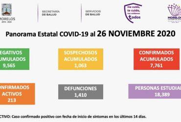 Jueves 26 noviembre: se registran 28 nuevos casos de covid-19 en Morelos, con 6 decesos más. Ya son siete mil 410 casos acumulados, con mil 376 defunciones