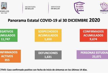 MIÉRCOLES 30 DICIEMBRE: SE REGISTRARON 79 NUEVOS CASOS DE CORONAVIRUS COVID-19 EN MORELOS, Y 14 FALLECIMIENTOS MÁS. YA SON 9 MIL 674 CASOS ACUMULADOS Y 1,631 DECESOS EN TOTAL