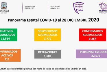 LUNES 28 DICIEMBRE: INICIA LA SEMANA CON 30 NUEVOS CASOS DE CORONAVIRUS COVID-19 Y 2 DECESOS MÁS. YA SON NUEVE MIL 387 CASOS ACUMULADOS Y MIL 602 DEFUNCIONES