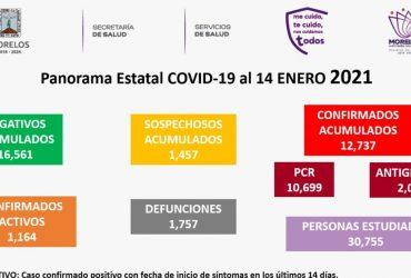Jueves 14 de enero: se registran 586 nuevos casos de covid-19, con 9 nuevas defunciones. Ya son 12,737 casos acumulados con 1,757 defunciones.