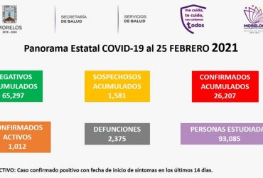 Jueves 25 de febrero: se incrementaron 183 nuevos casos de covid-19 en Mórelos, con 29 fallecimientos más. Ya son 26 mil 207 los casos acumulados, y dos mil 375 decesos.