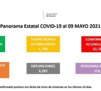 Domingo 09 de mayo: se registran 70 casos más de covid-19 en Morelos y 13 defunciones. Ya son 32,786 casos acumulados con tres mil 281 defunciones
