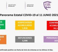 Viernes 11 de junio: cierra la semana con 45 nuevos casos de coronavirus covid 19 y 9 fallecimientos más. Ya son 34 mil 124 casos acumulados y tres mil 596 decesos