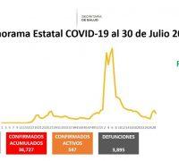 Viernes 30 de julio: cierra la semana con 175 nuevos casos de coronavirus covid-19 y 6 fallecimientos más. Ya son 36 mil 727 casos acumulados y tres mil 895 decesos